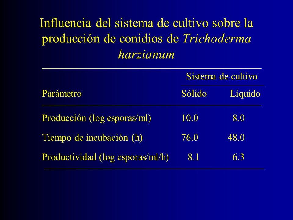 Influencia del sistema de cultivo sobre la producción de conidios de Trichoderma harzianum