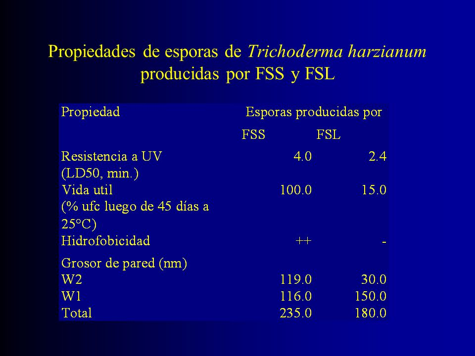 Propiedades de esporas de Trichoderma harzianum producidas por FSS y FSL