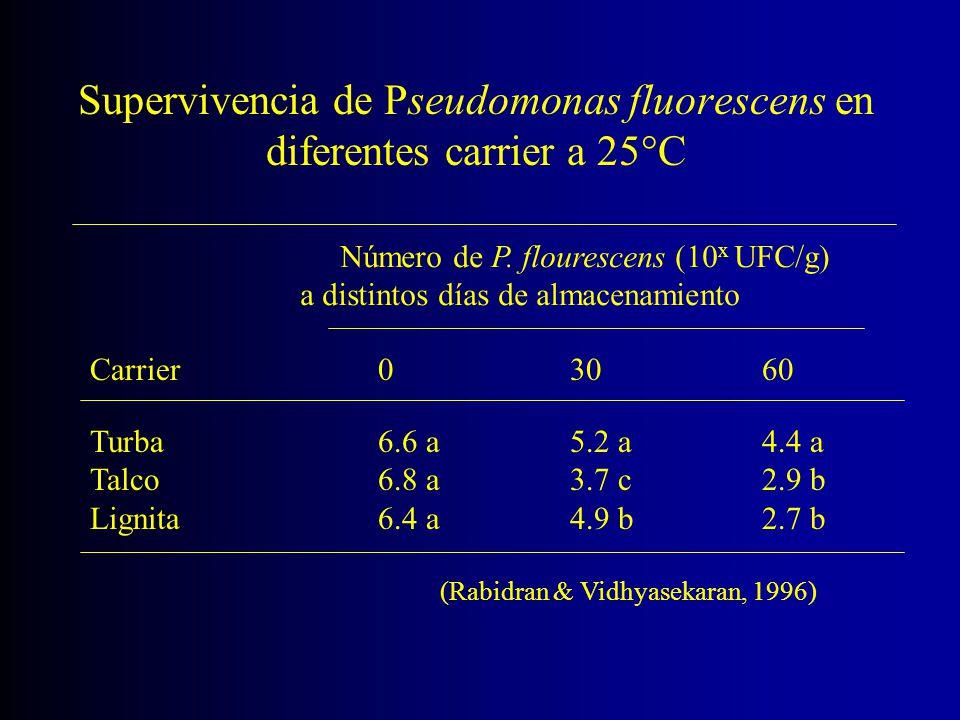 Supervivencia de Pseudomonas fluorescens en diferentes carrier a 25°C