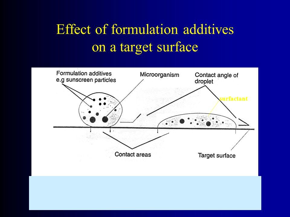Effect of formulation additives on a target surface