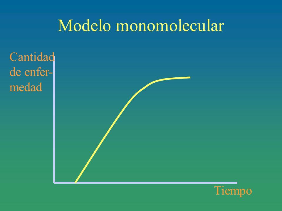 Modelo monomolecular Cantidad de enfer- medad Tiempo