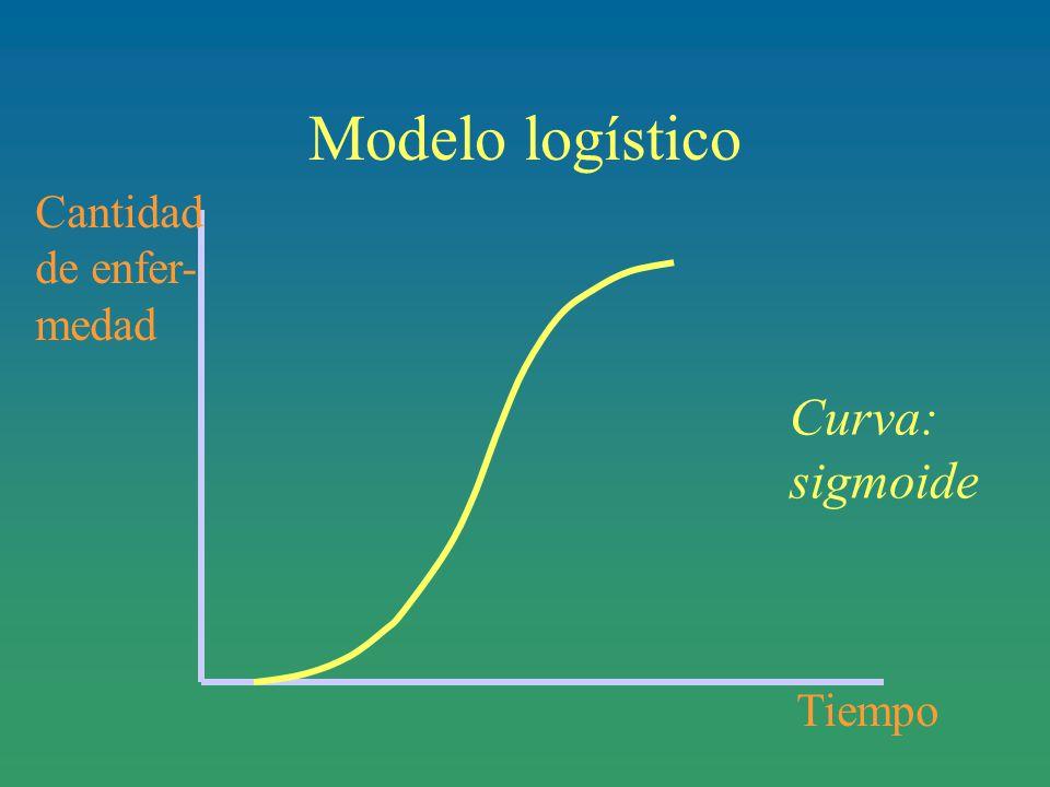 Modelo logístico Cantidad de enfer- medad Curva: sigmoide Tiempo