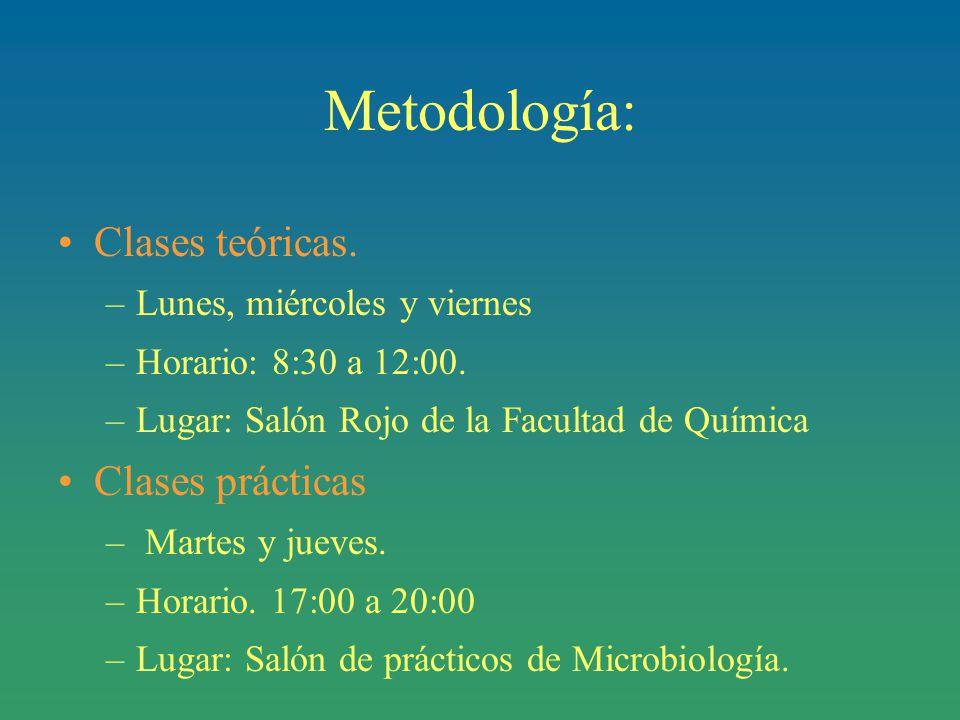 Metodología: Clases teóricas. Clases prácticas