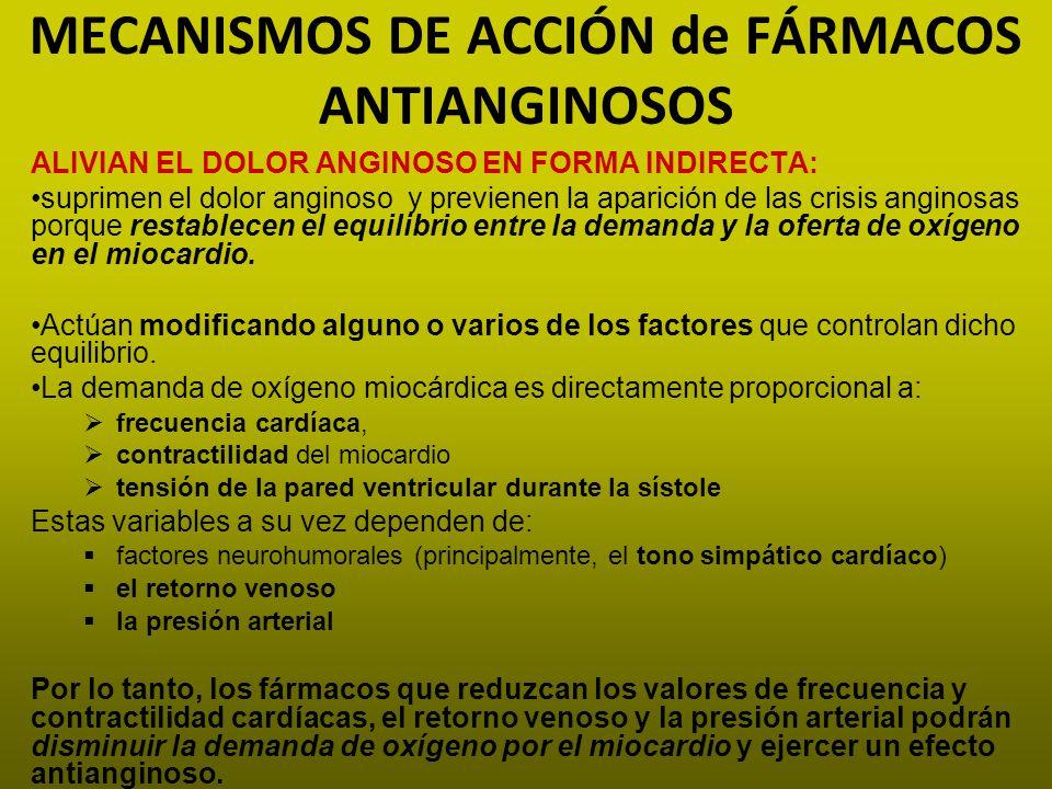 MECANISMOS DE ACCIÓN de FÁRMACOS ANTIANGINOSOS