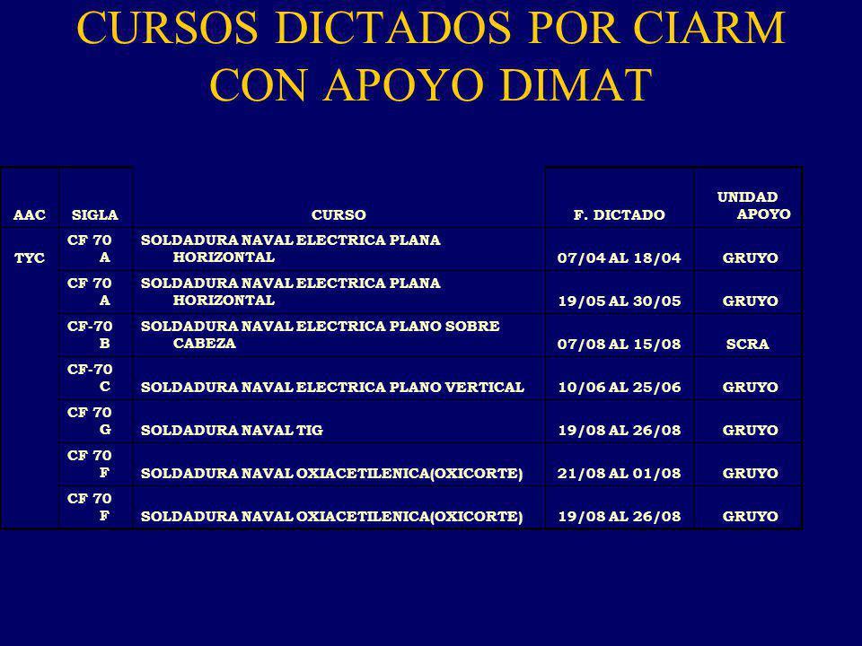CURSOS DICTADOS POR CIARM CON APOYO DIMAT