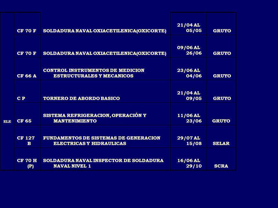 SOLDADURA NAVAL OXIACETILENICA(OXICORTE) 21/04 AL 05/05 GRUYO