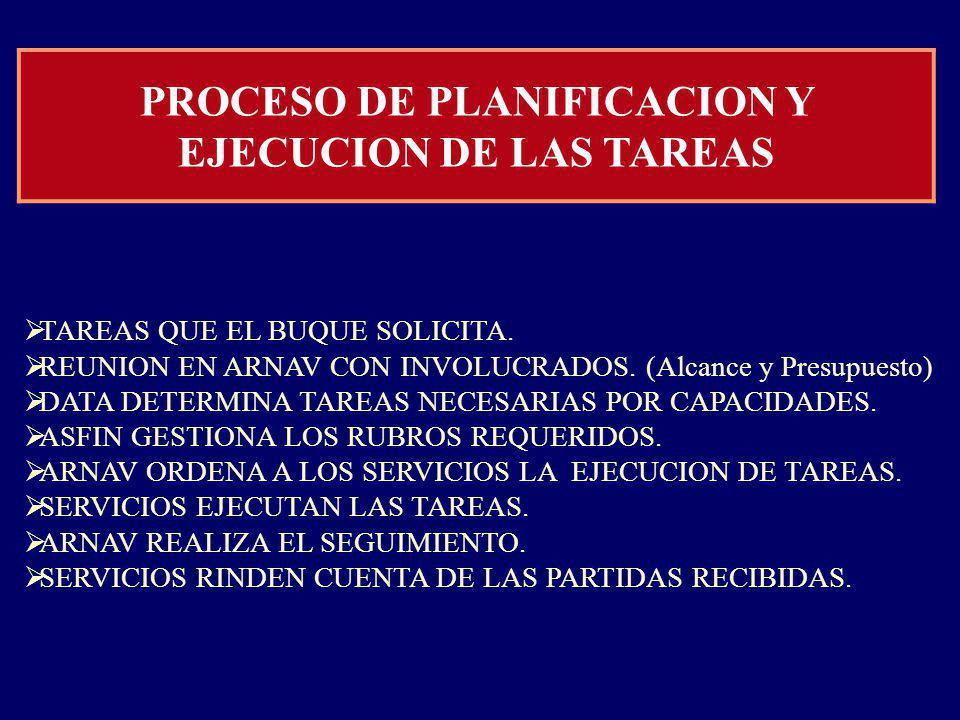 PROCESO DE PLANIFICACION Y EJECUCION DE LAS TAREAS