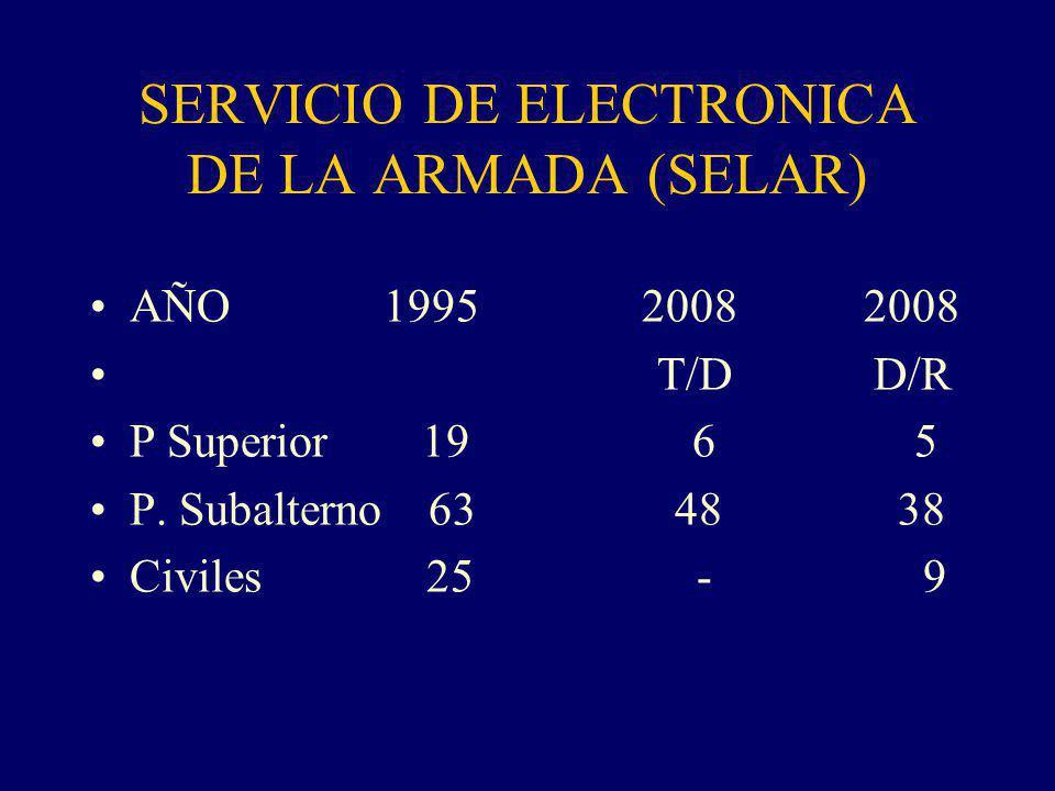 SERVICIO DE ELECTRONICA DE LA ARMADA (SELAR)