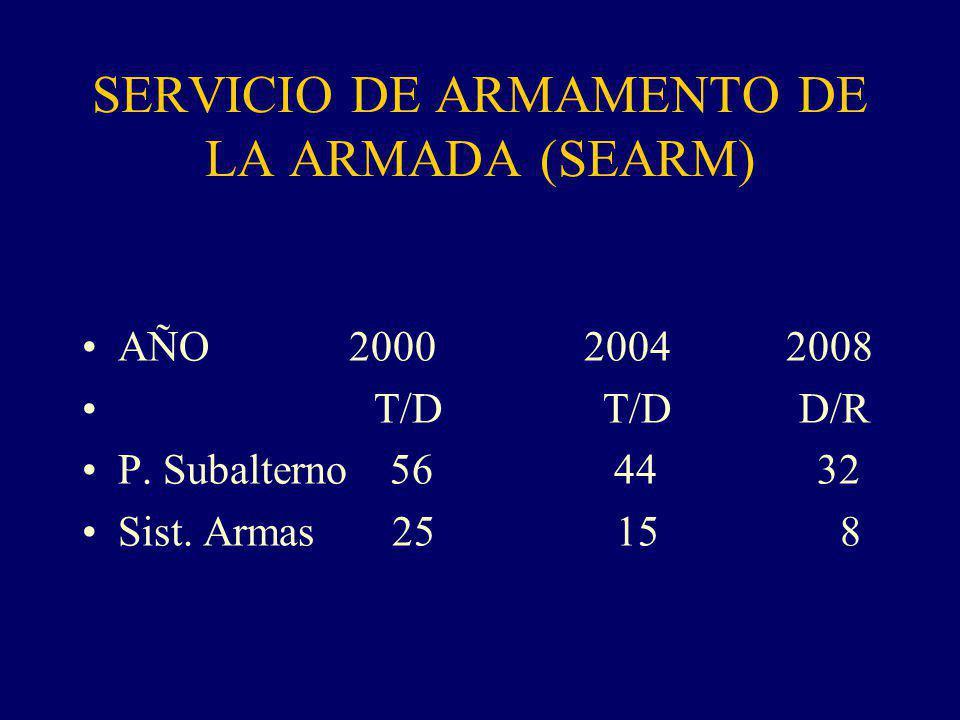 SERVICIO DE ARMAMENTO DE LA ARMADA (SEARM)