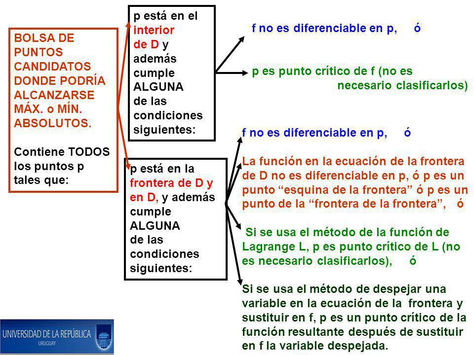 p está en el interior de D y además cumple ALGUNA. de las condiciones siguientes: f no es diferenciable en p, ó.