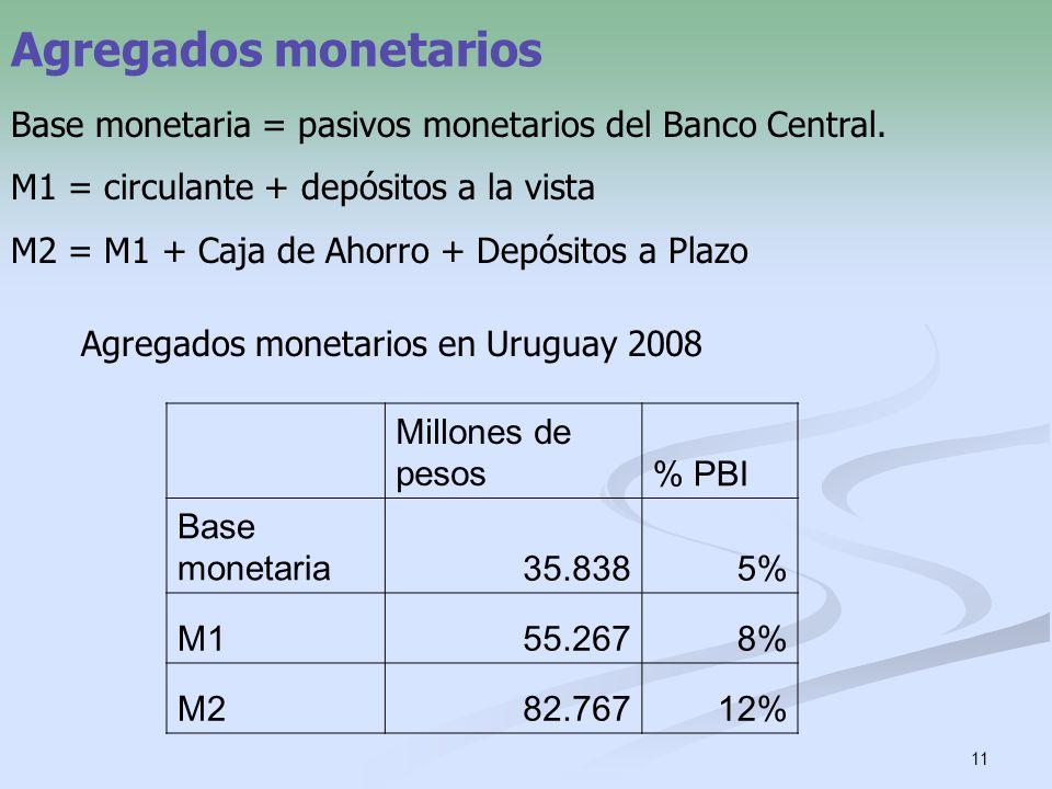Agregados monetarios Base monetaria = pasivos monetarios del Banco Central. M1 = circulante + depósitos a la vista.