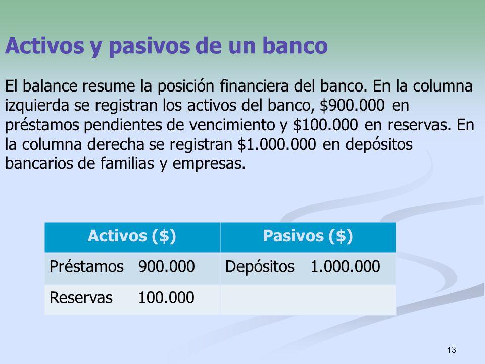 Activos y pasivos de un banco
