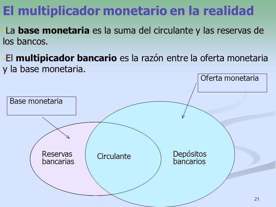 El multiplicador monetario en la realidad