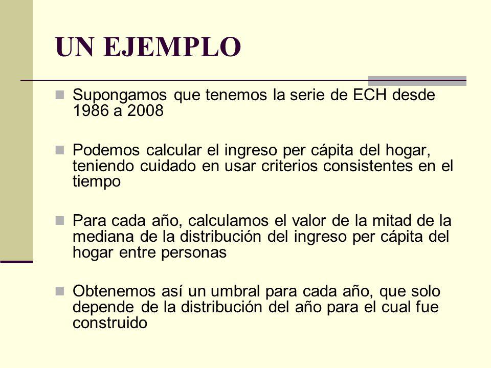 UN EJEMPLO Supongamos que tenemos la serie de ECH desde 1986 a 2008