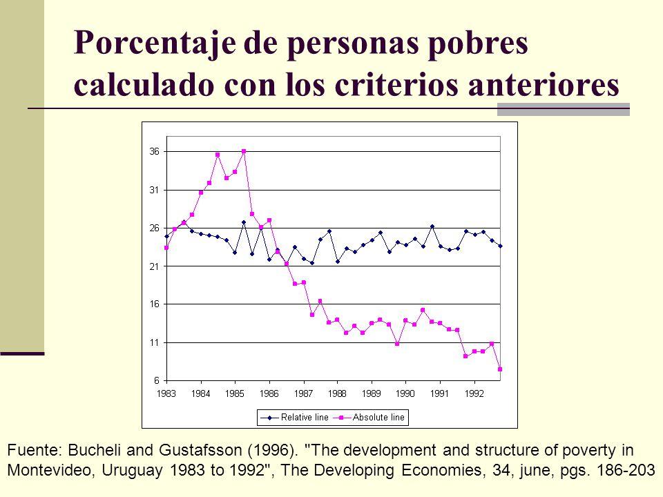 Porcentaje de personas pobres calculado con los criterios anteriores