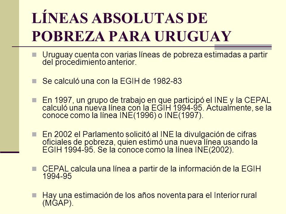 LÍNEAS ABSOLUTAS DE POBREZA PARA URUGUAY