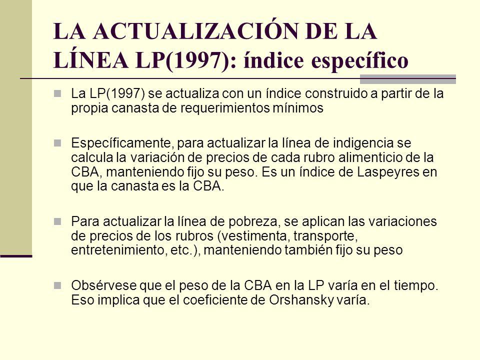 LA ACTUALIZACIÓN DE LA LÍNEA LP(1997): índice específico
