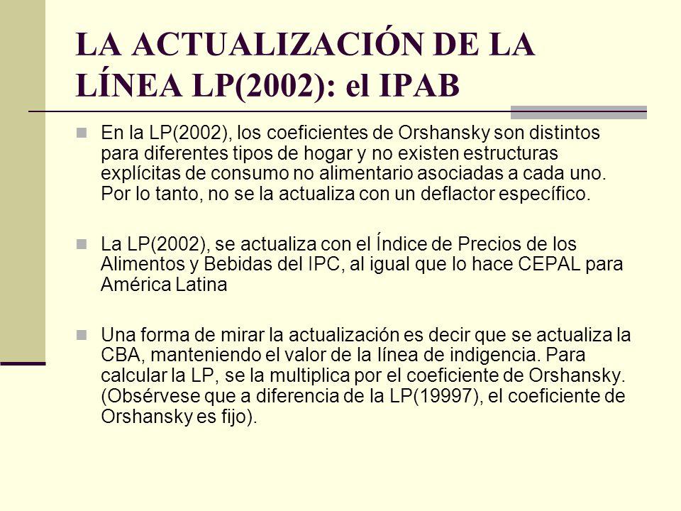 LA ACTUALIZACIÓN DE LA LÍNEA LP(2002): el IPAB
