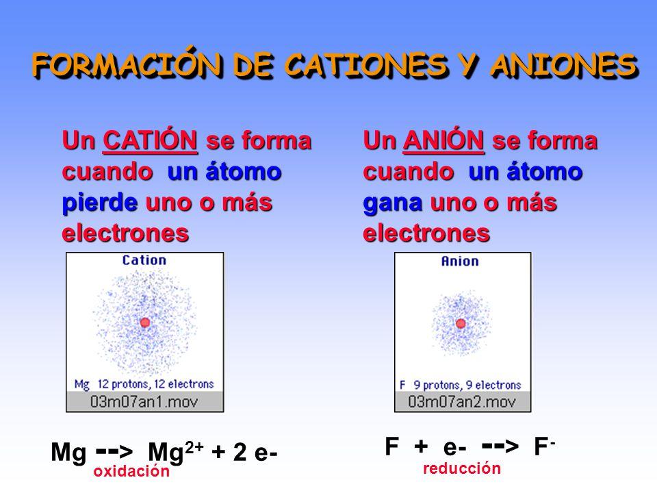 FORMACIÓN DE CATIONES Y ANIONES