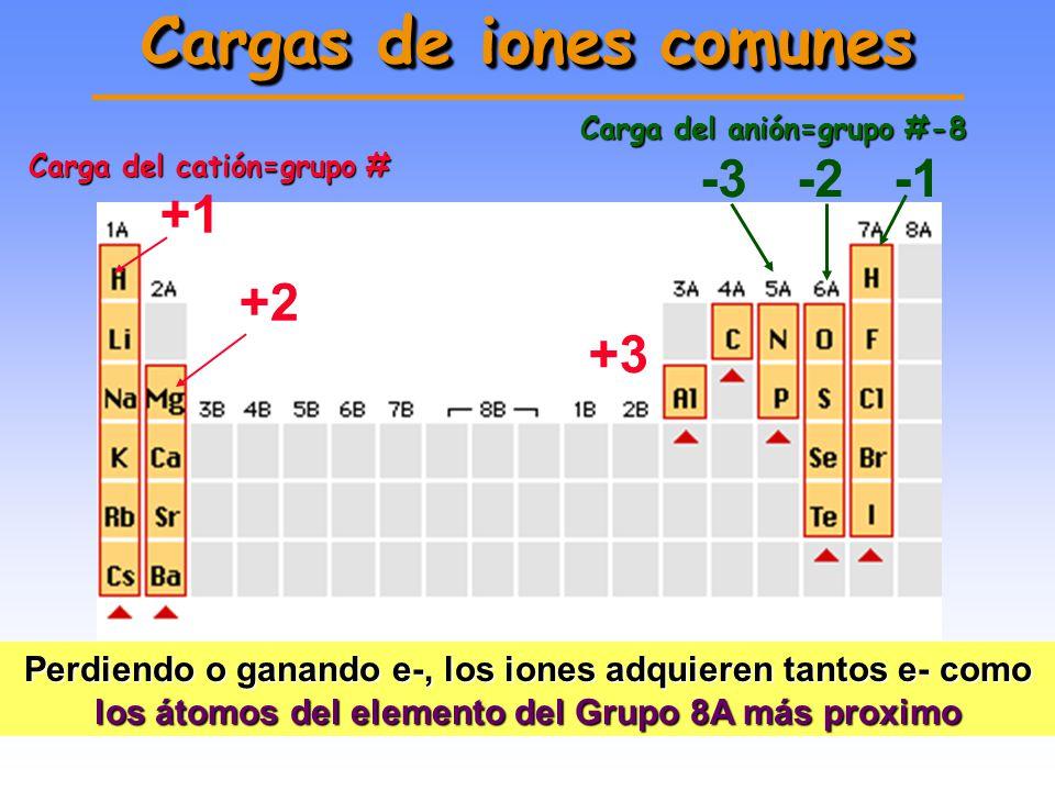 Cargas de iones comunes
