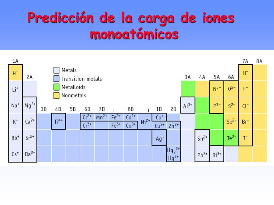Predicción de la carga de iones