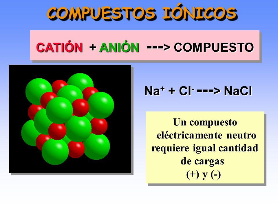 COMPUESTOS IÓNICOS CATIÓN + ANIÓN ---> COMPUESTO