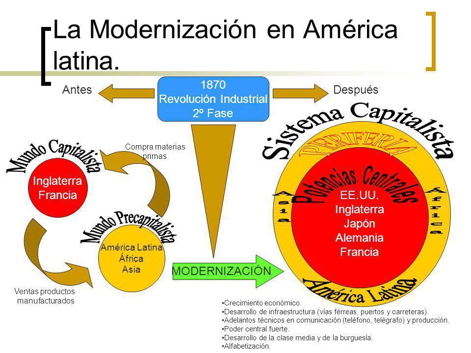 La Modernización en América latina.