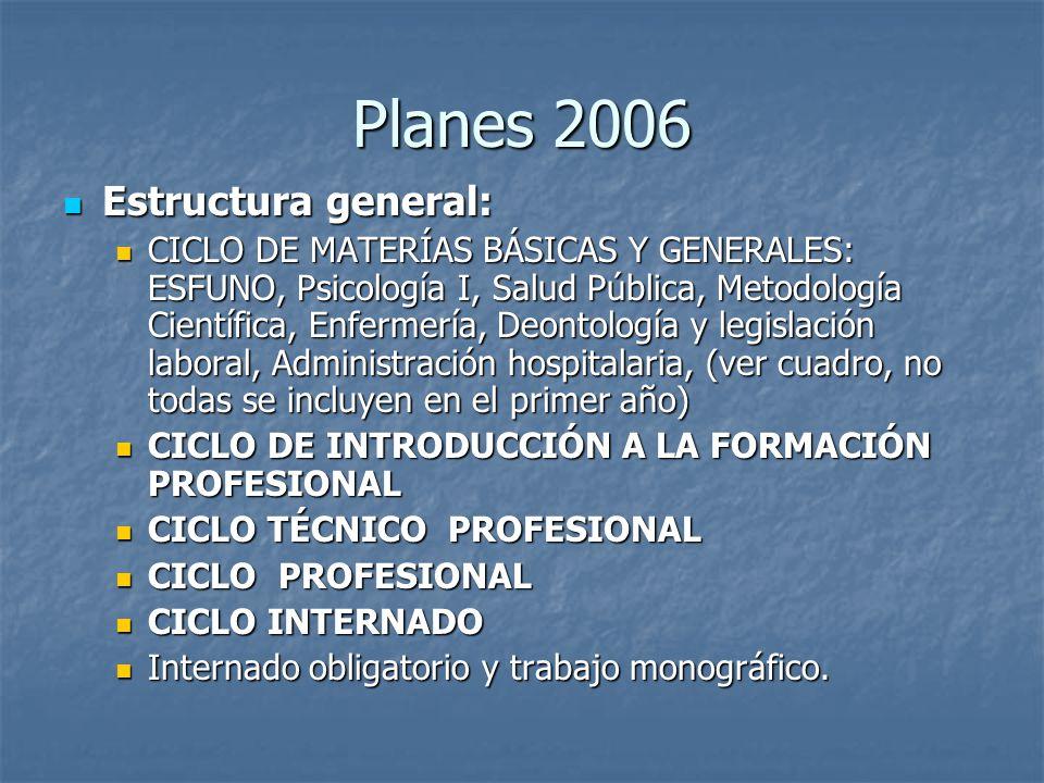 Planes 2006 Estructura general: