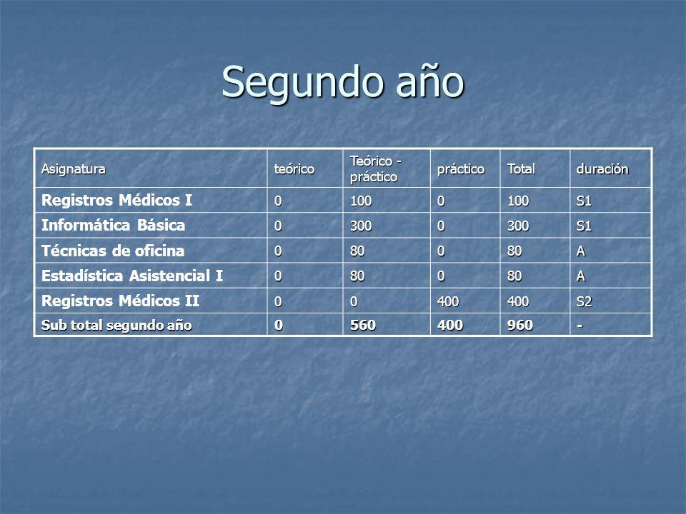 Segundo año Registros Médicos I Informática Básica Técnicas de oficina