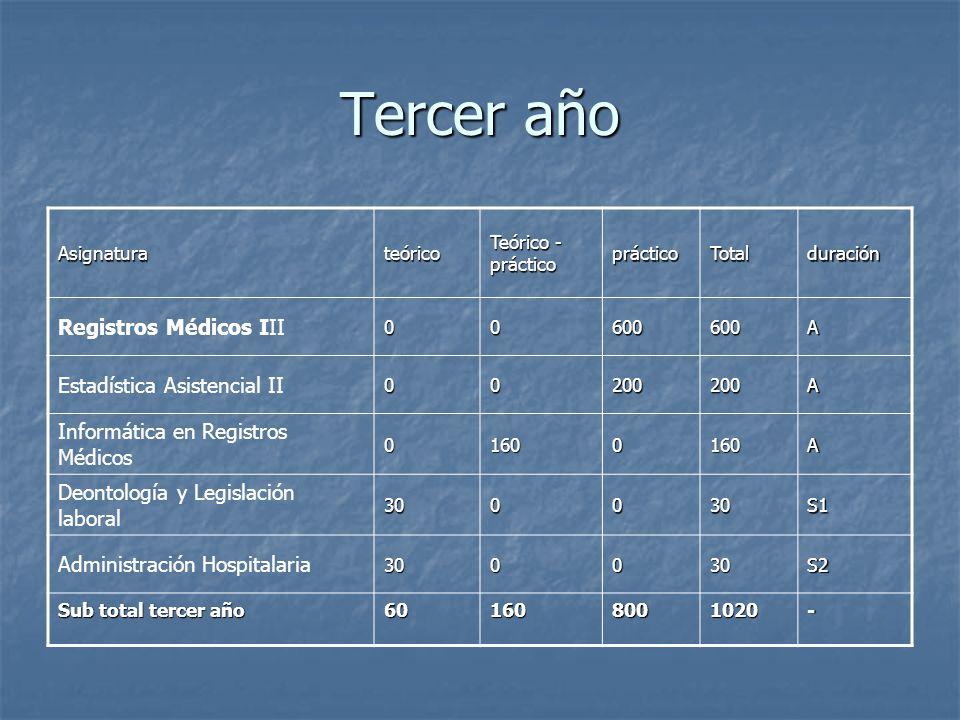 Tercer año Registros Médicos III Estadística Asistencial II