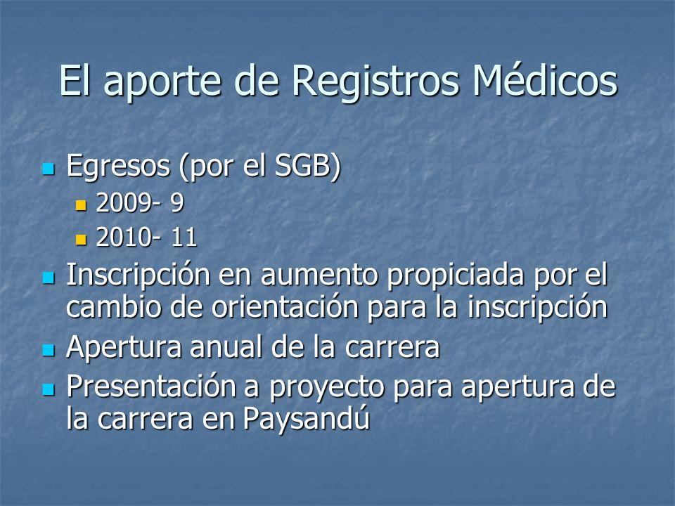 El aporte de Registros Médicos