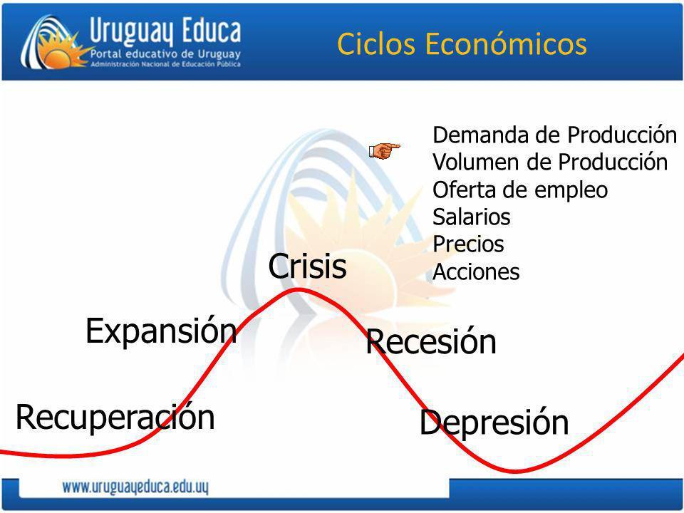 Ciclos Económicos Crisis Expansión Recesión Recuperación Depresión