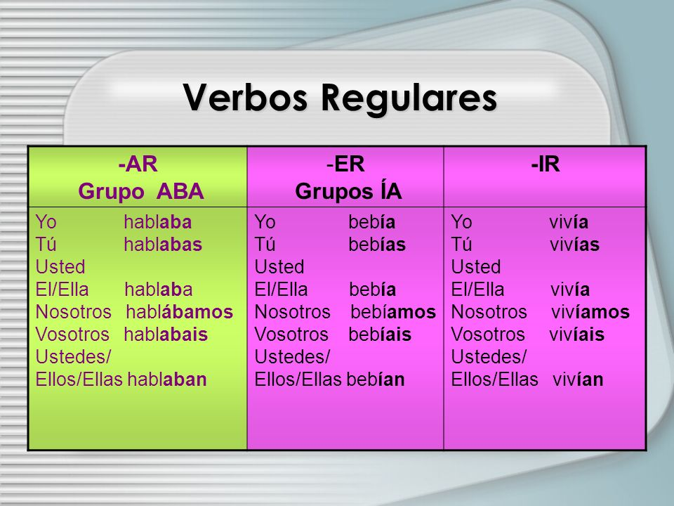 Verbos Regulares -AR Grupo ABA ER Grupos ÍA -IR Yo hablaba Tú hablabas