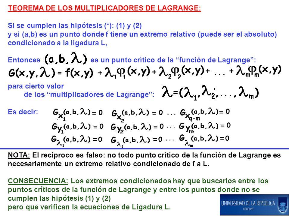 TEOREMA DE LOS MULTIPLICADORES DE LAGRANGE: