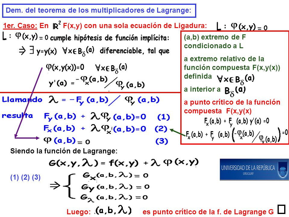 Dem. del teorema de los multiplicadores de Lagrange: