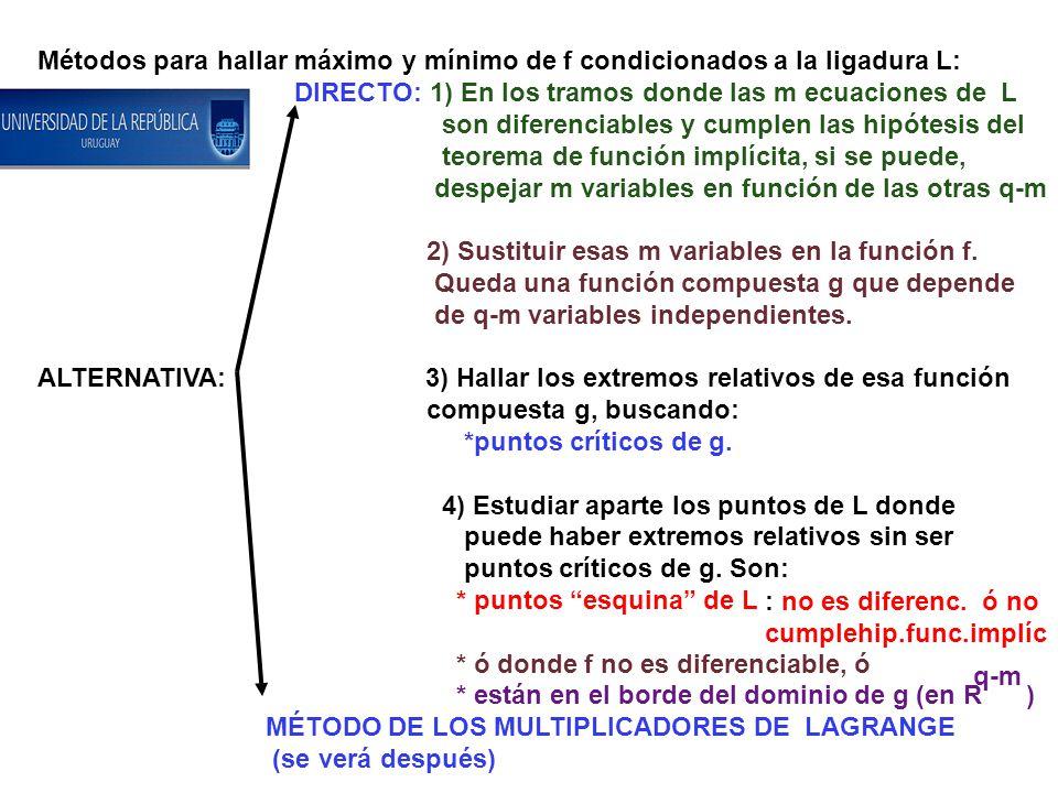 Métodos para hallar máximo y mínimo de f condicionados a la ligadura L: