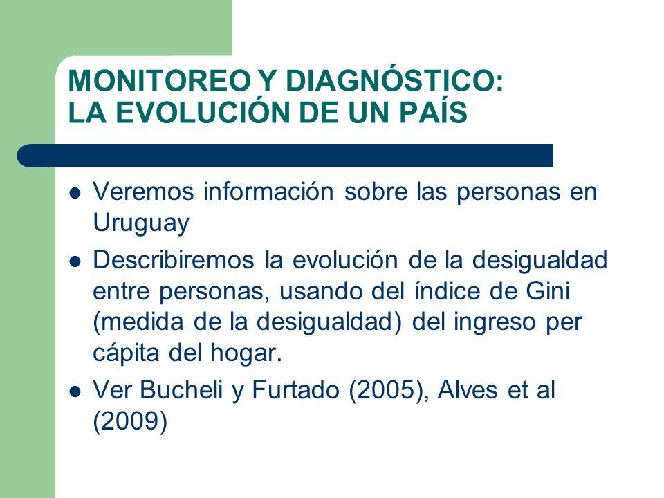 MONITOREO Y DIAGNÓSTICO: LA EVOLUCIÓN DE UN PAÍS