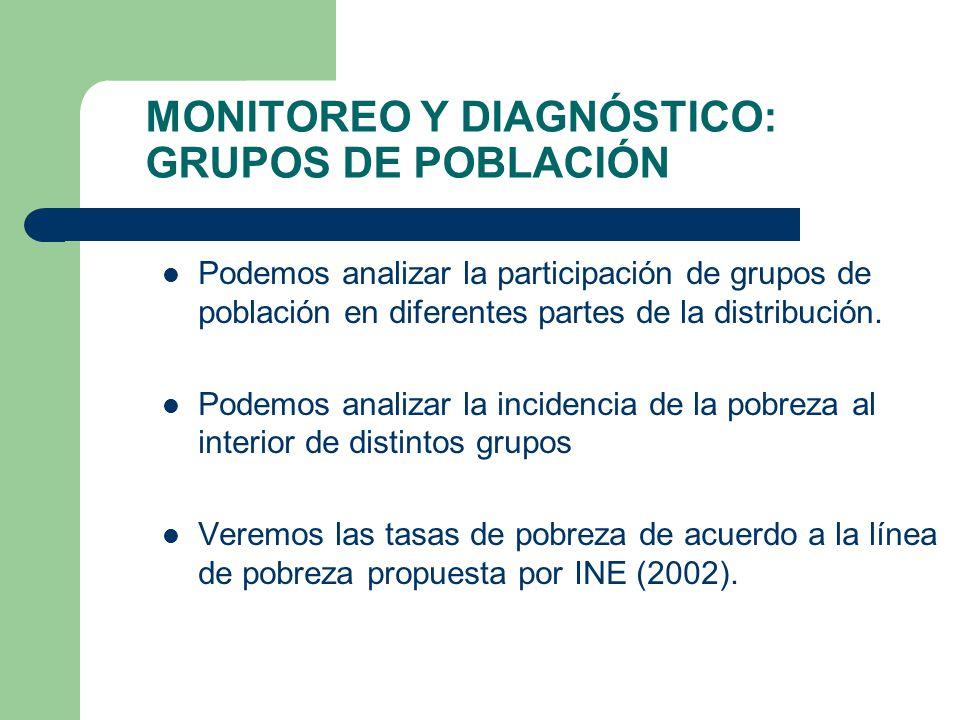 MONITOREO Y DIAGNÓSTICO: GRUPOS DE POBLACIÓN