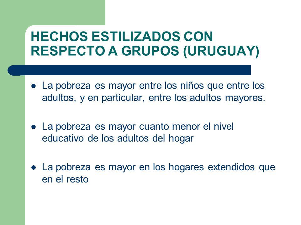 HECHOS ESTILIZADOS CON RESPECTO A GRUPOS (URUGUAY)