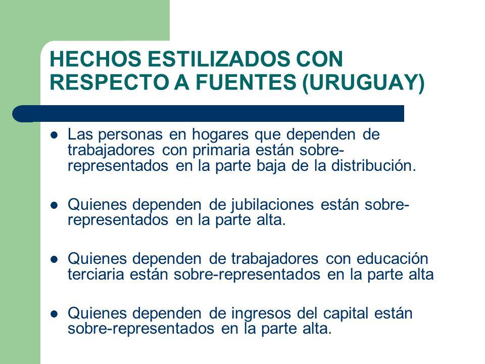 HECHOS ESTILIZADOS CON RESPECTO A FUENTES (URUGUAY)
