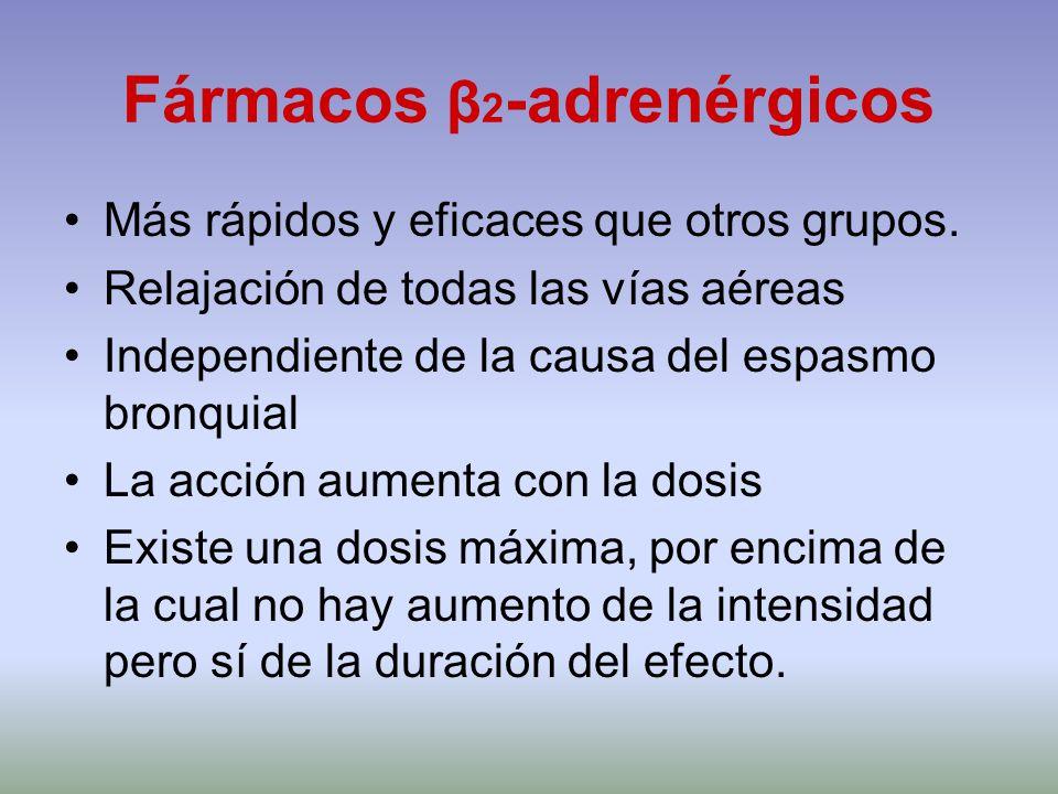 Fármacos β2-adrenérgicos