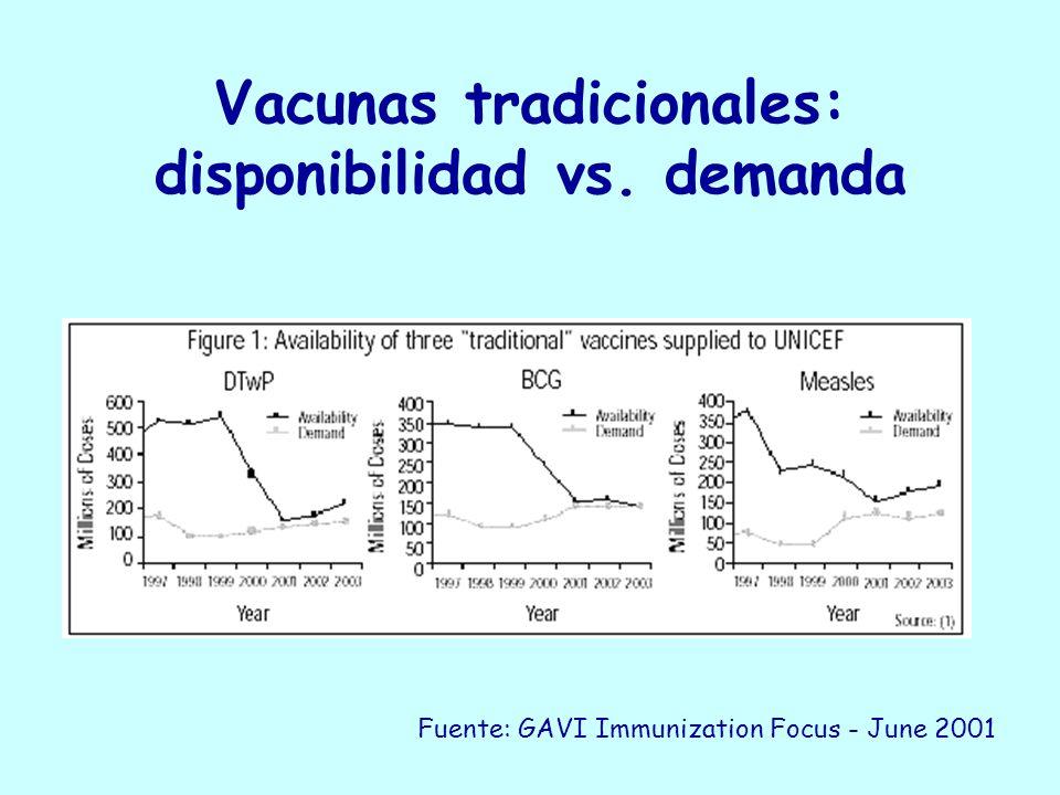 Vacunas tradicionales: disponibilidad vs. demanda