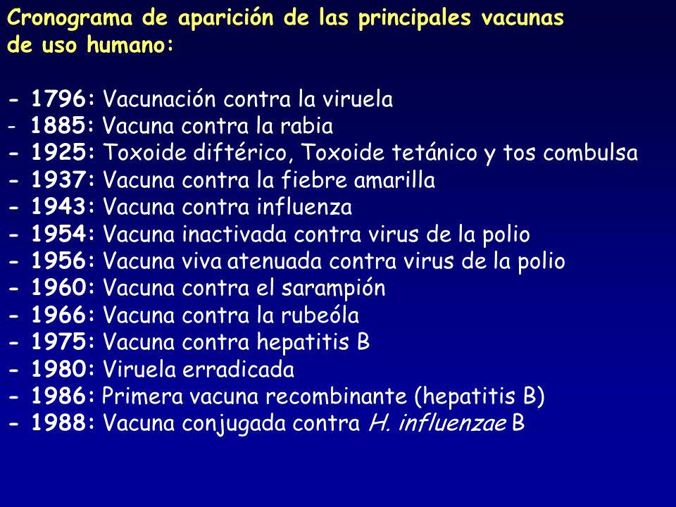 Cronograma de aparición de las principales vacunas