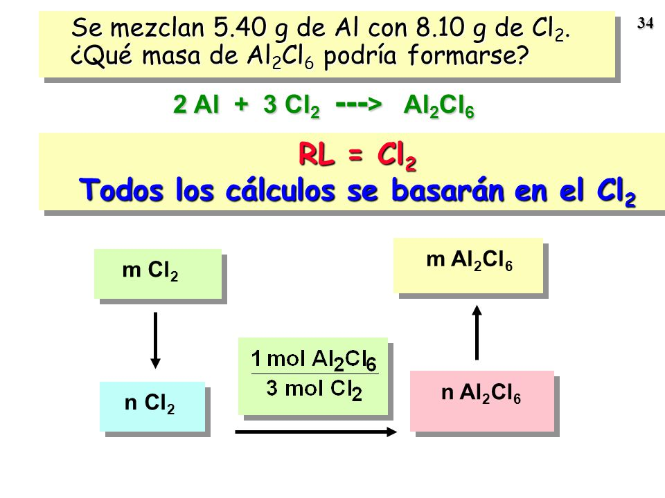 Todos los cálculos se basarán en el Cl2