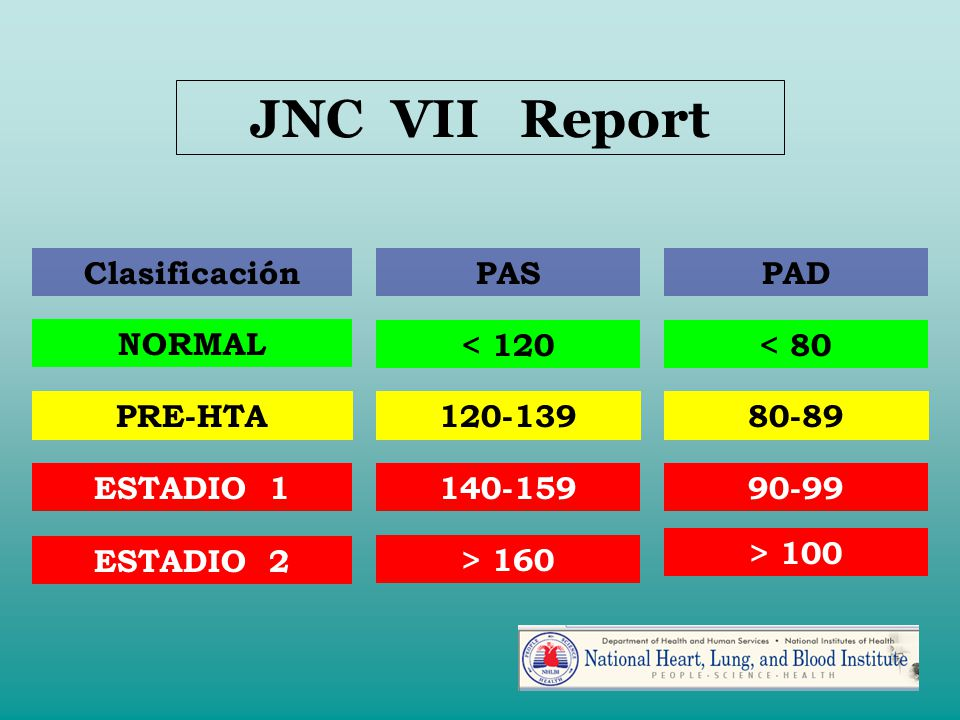JNC VII Report PRE-HTA ESTADIO 1 ESTADIO 2 < 120 < 80 120-139
