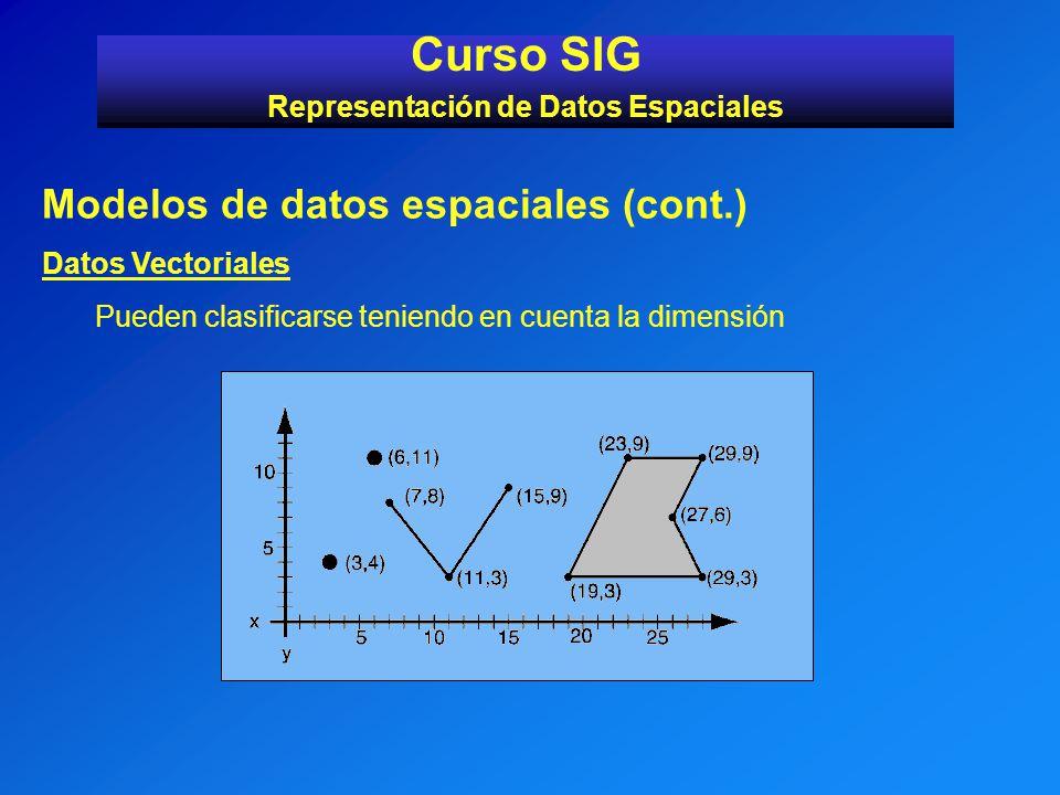 Representación de Datos Espaciales