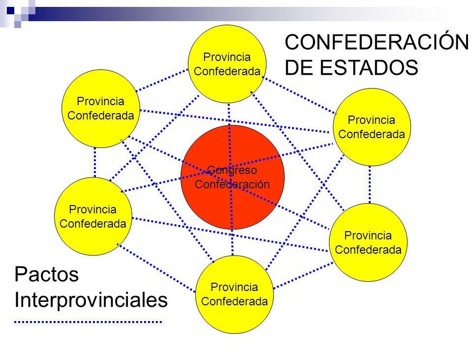 CONFEDERACIÓN DE ESTADOS Pactos Interprovinciales Provincia