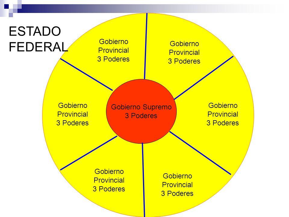 ESTADO FEDERAL Gobierno Provincial 3 Poderes Gobierno Provincial