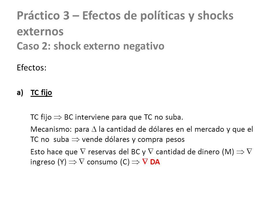 Práctico 3 – Efectos de políticas y shocks externos Caso 2: shock externo negativo