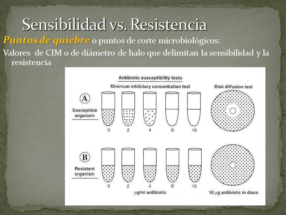 Sensibilidad vs. Resistencia